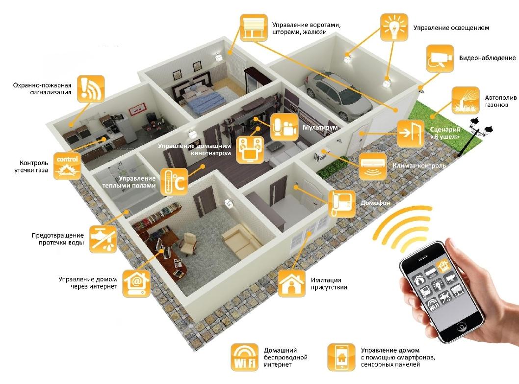 Система «Умный дом» как часть коммуникаций в доме
