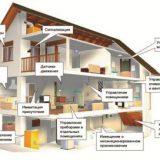 Умный дом: особенности систем и компонентов