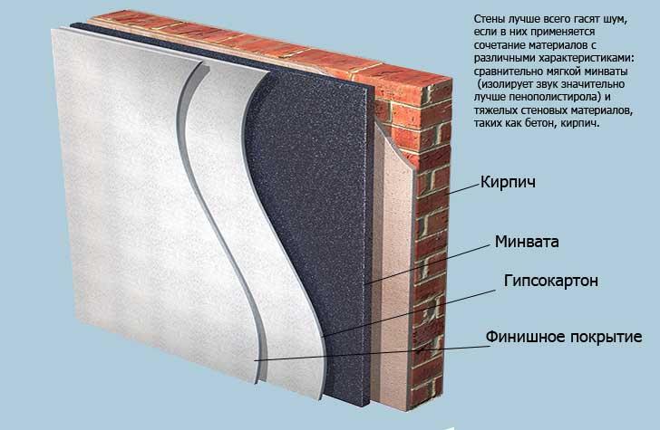 Материалы для стен и их характеристики