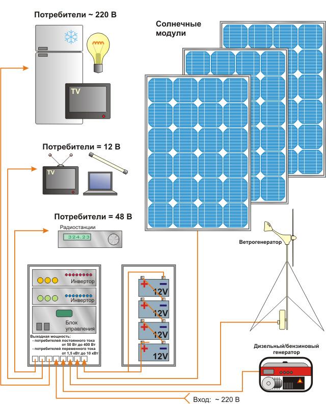 Собираем систему для автономного энергообеспечения дома