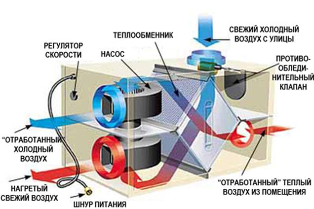 Рекуперация приточного воздуха в системе вентиляции