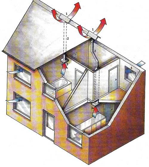 Утепление каналов естественной вентиляции