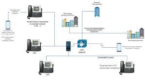Обеспечение безопасности IP АТС
