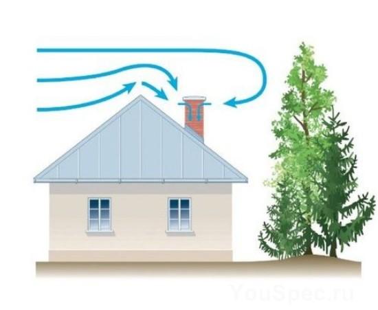 Вычисление высоты дымохода относительно конька крыши