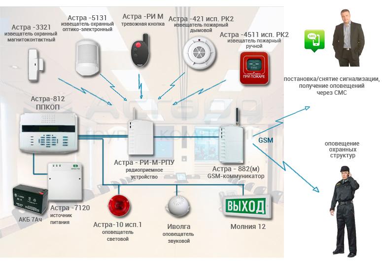 Специфика монтажа охранных систем в современных помещениях