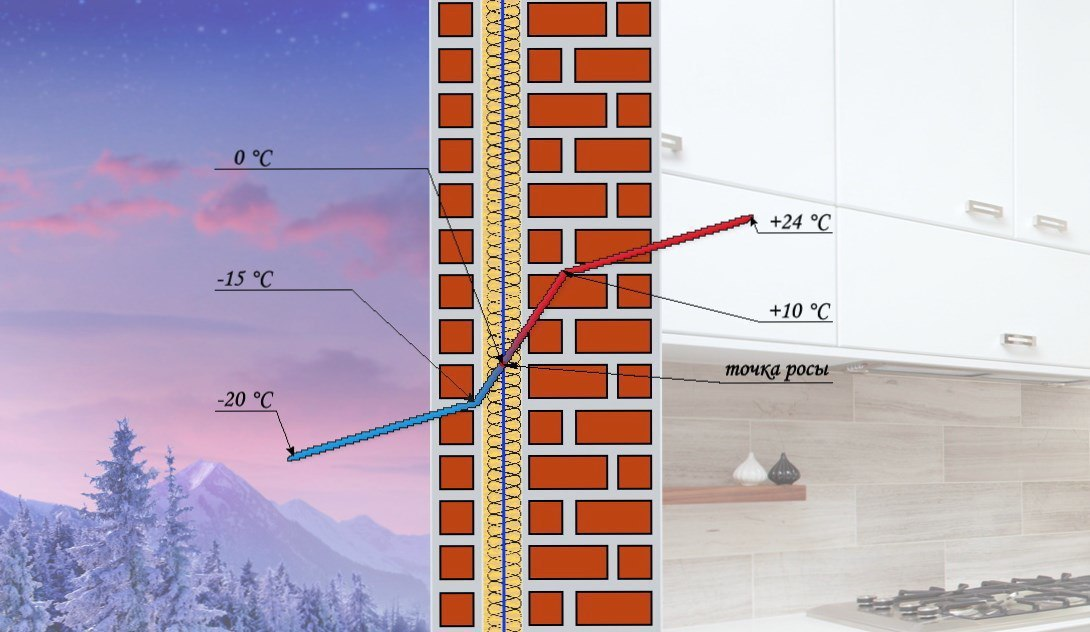 Точка росы. Определение точки росы в стене при различных видах утепления