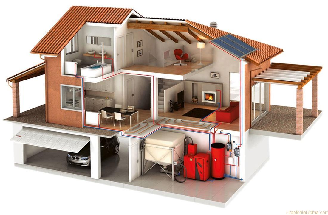 Системы отопления в доме