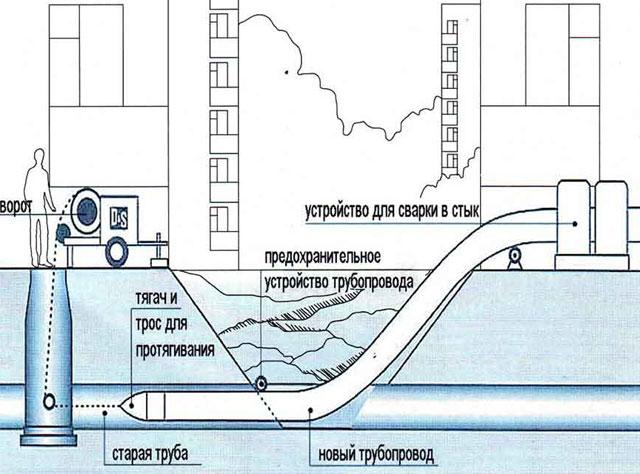 Продавливание в грунт полиэтиленовых трубопроводов