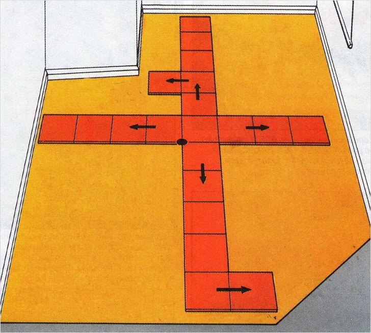 Инструкция по укладке плитки на пол