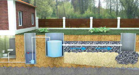 Как сделать выгребную яму при высоком уровне грунтовых вод?