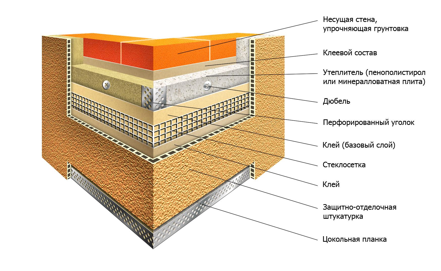 Утепление фасада дома: этапы, материалы, инструменты