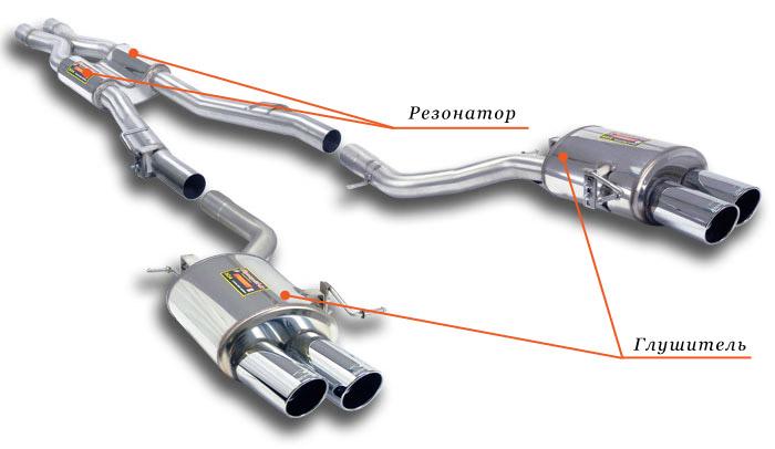 Высококачественная установка выхлопных систем от СТО «Help Auto»