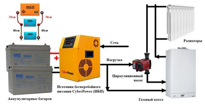ИБП для настенных газовых котлов