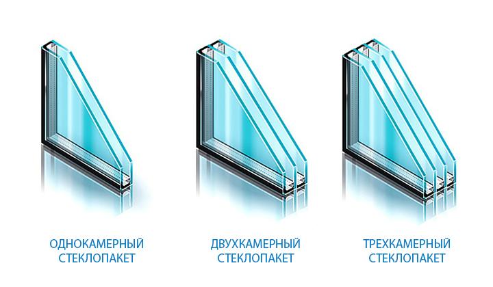 Параметры выбора стеклопакетов